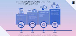 Schema della trasformazione digitale nell'edilizia 4.0