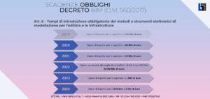 Scadenze obbligatorie del decreto BIM (560/2017)