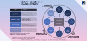 Schema delle fasi di scan to bim per il patrimonio esistente