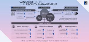Schema dei vantaggi per il facility management
